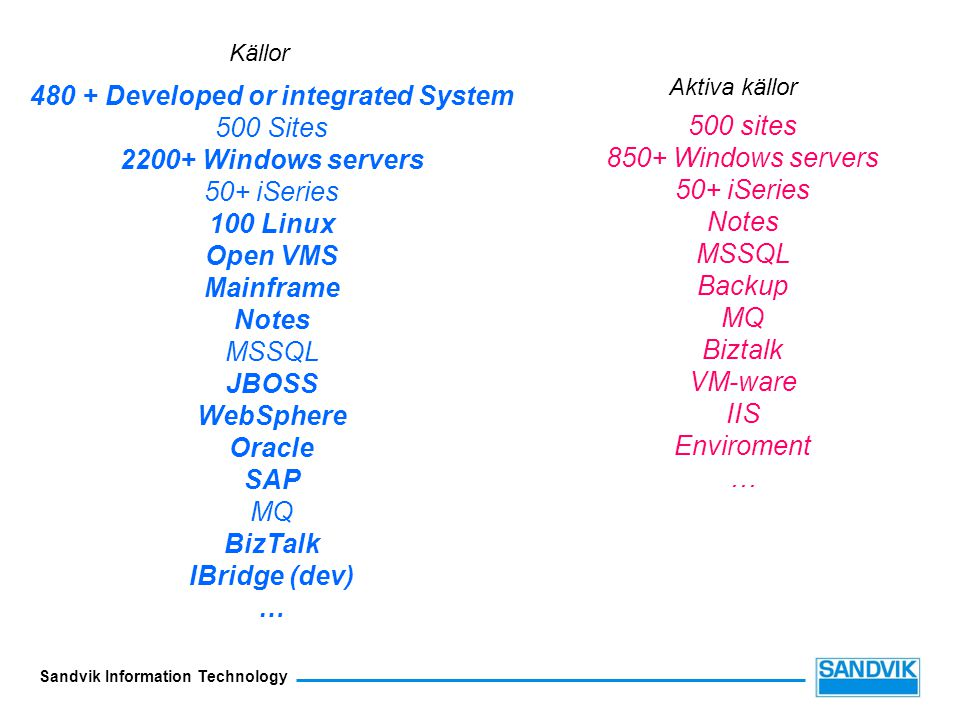 480 + Developed or integrated System