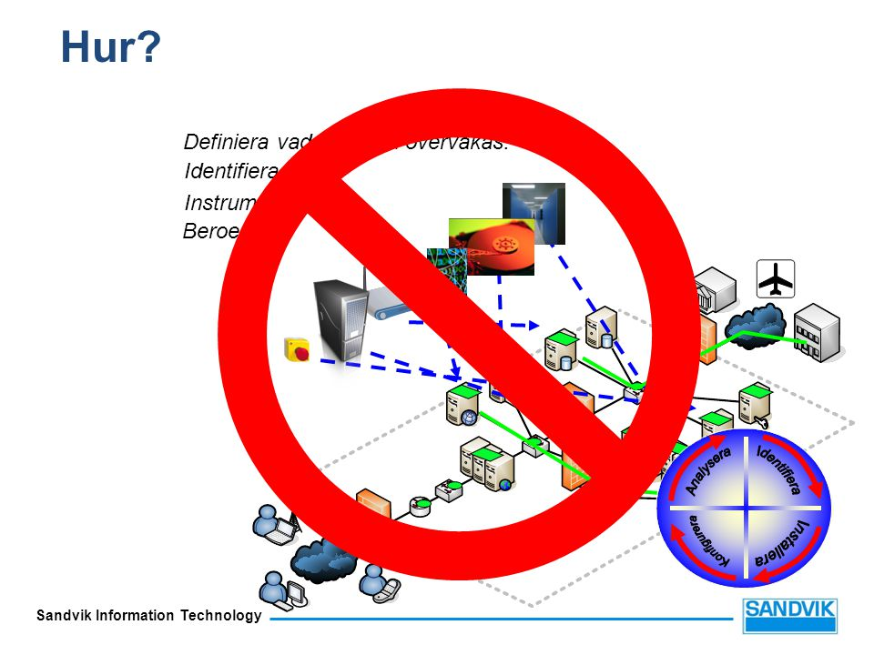 Hur Definiera vad som ska övervakas. Identifiera källor Instrumentera