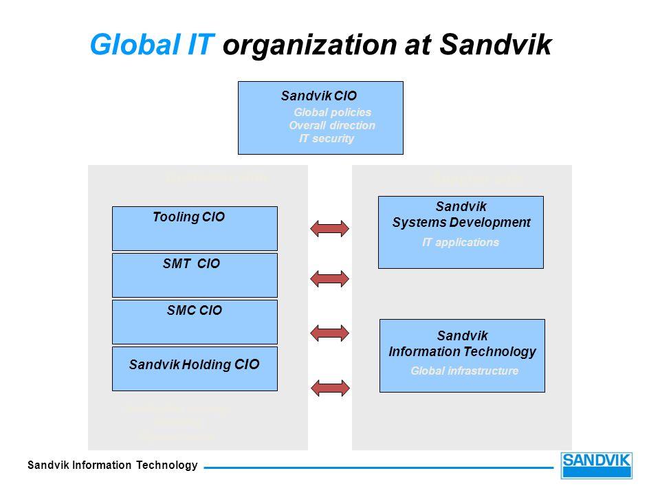Global IT organization at Sandvik