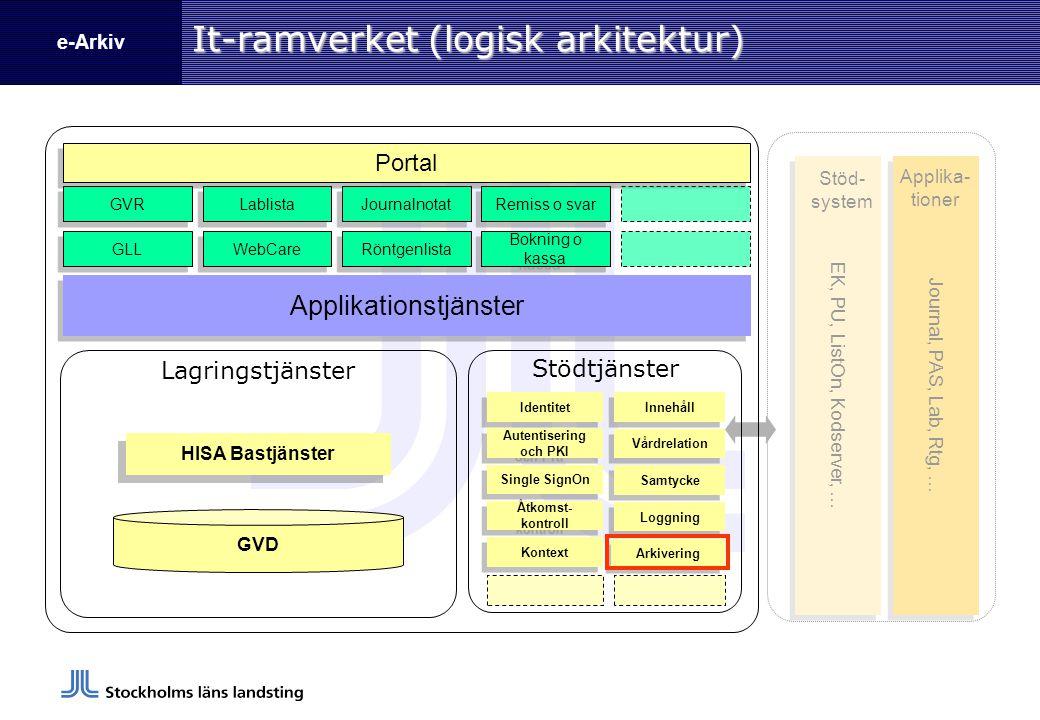 It-ramverket (logisk arkitektur)