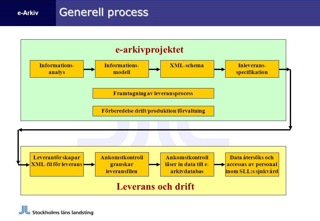 Generell process e-arkivprojektet Leverans och drift
