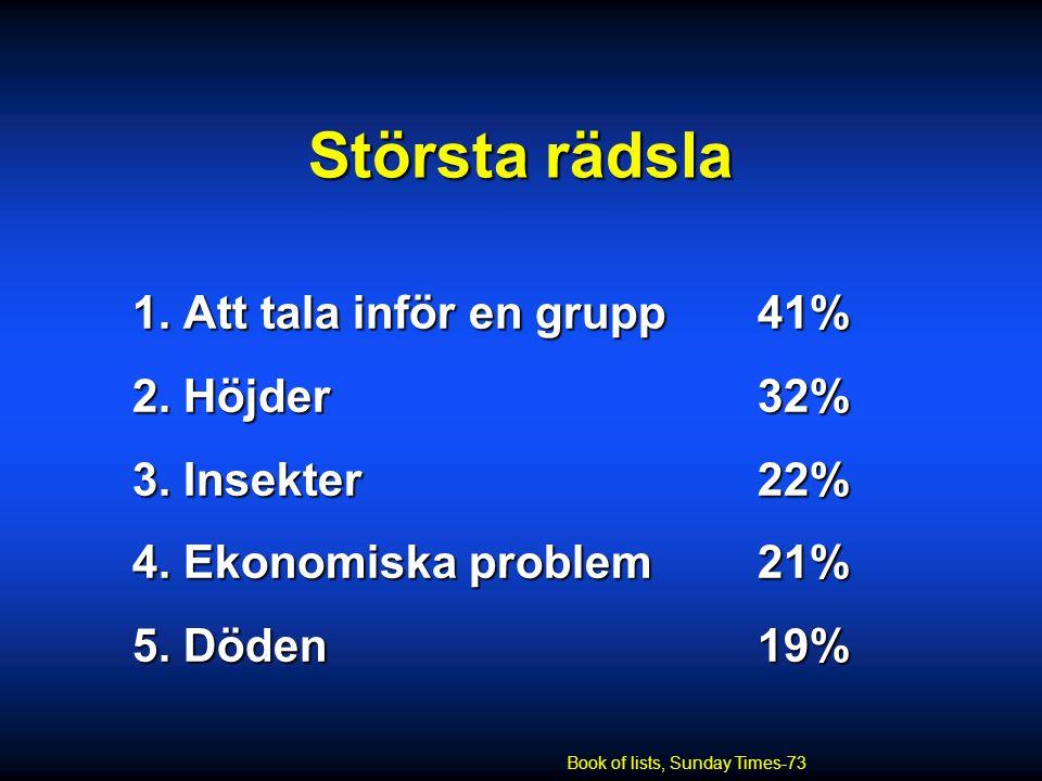 Största rädsla 1. Att tala inför en grupp 41% 2. Höjder 32%