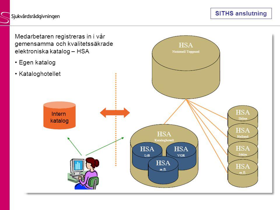 SITHS anslutning Medarbetaren registreras in i vår gemensamma och kvalitetssäkrade elektroniska katalog – HSA.