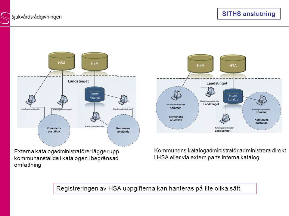 Registreringen av HSA uppgifterna kan hanteras på lite olika sätt.