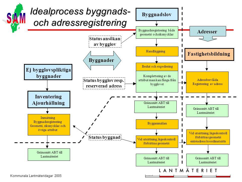 Idealprocess byggnads- och adressregistrering