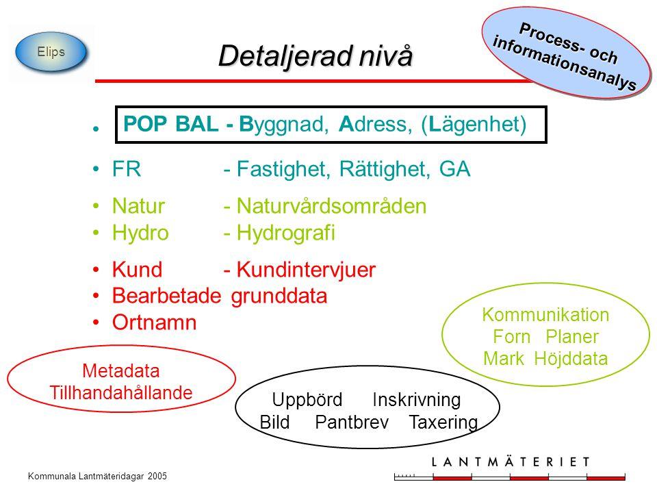 Forn Planer Mark Höjddata