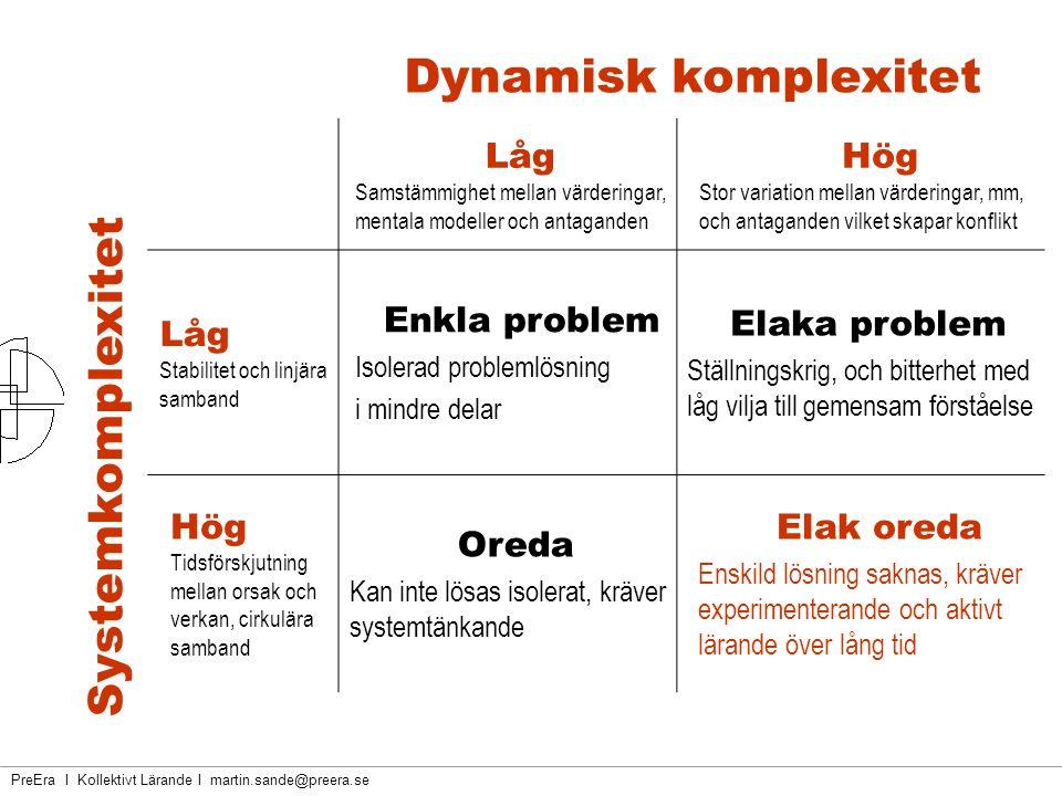 Dynamisk komplexitet Systemkomplexitet Låg Hög Enkla problem