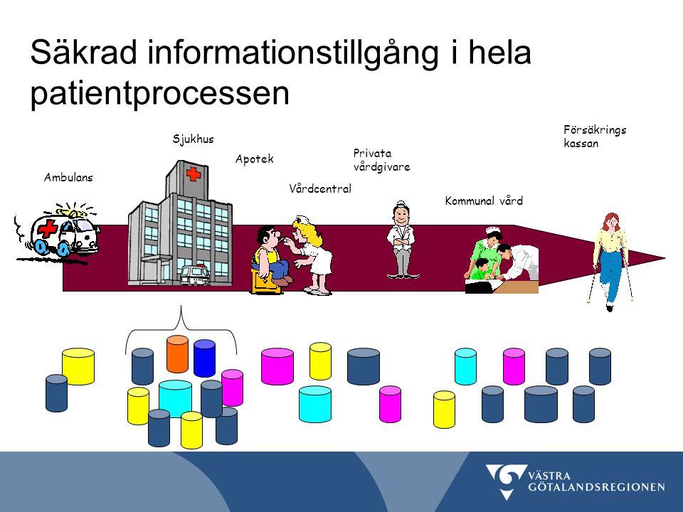 Säkrad informationstillgång i hela patientprocessen