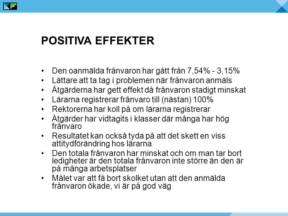 Positiva effekter Den oanmälda frånvaron har gått från 7,54% - 3,15%