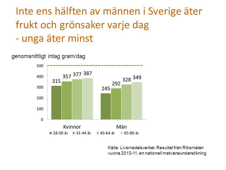 genomsnittligt intag gram/dag