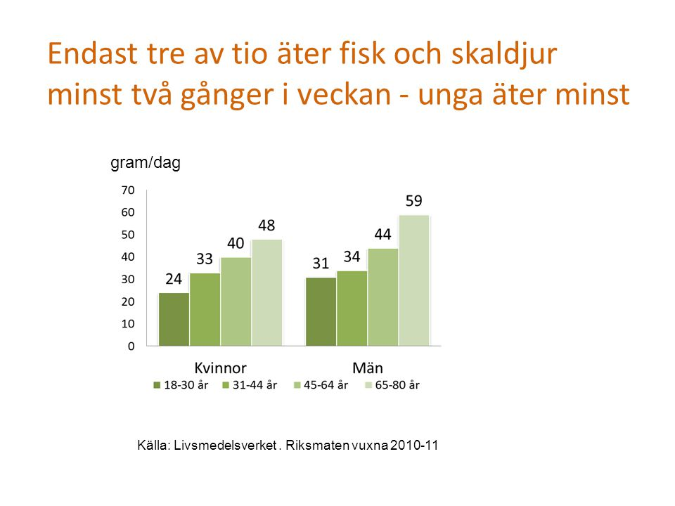 Endast tre av tio äter fisk och skaldjur minst två gånger i veckan - unga äter minst