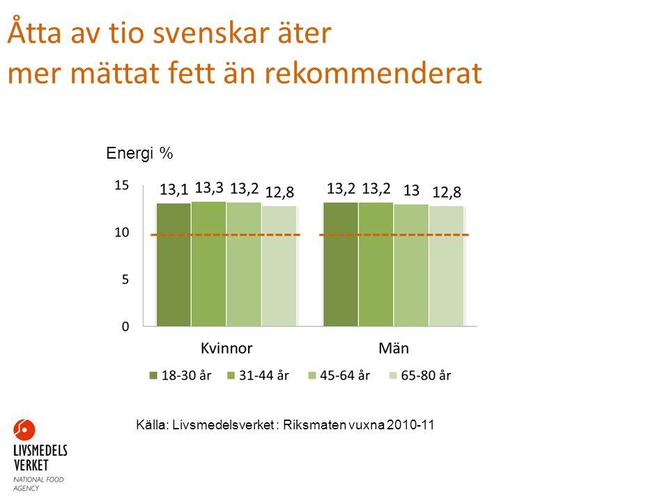 Åtta av tio svenskar äter mer mättat fett än rekommenderat