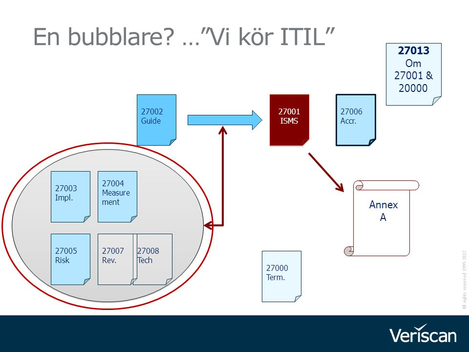 En bubblare … Vi kör ITIL