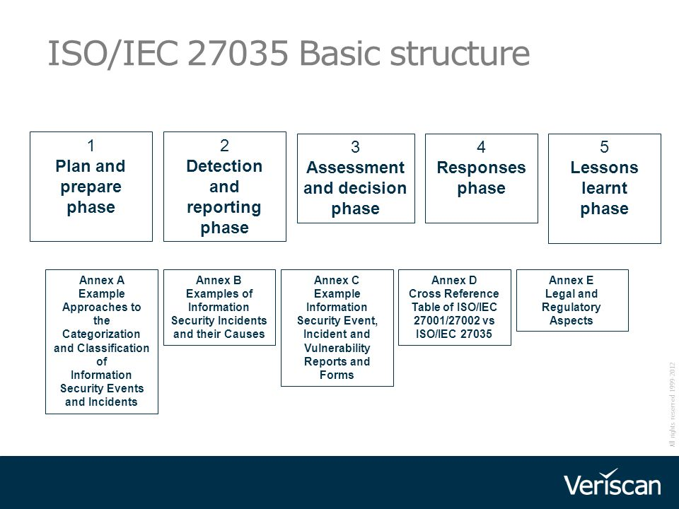 ISO/IEC 27035 Basic structure