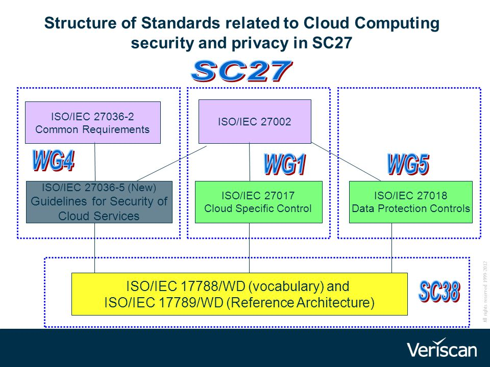 Structure of Standards related to Cloud Computing security and privacy in SC27