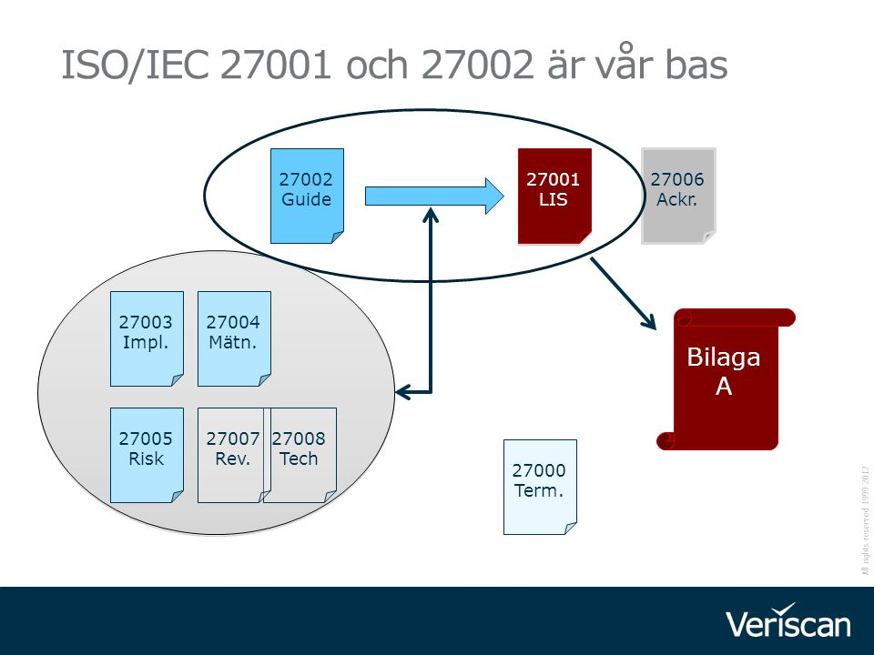 ISO/IEC 27001 och 27002 är vår bas Bilaga A 27002 Guide 27001 LIS