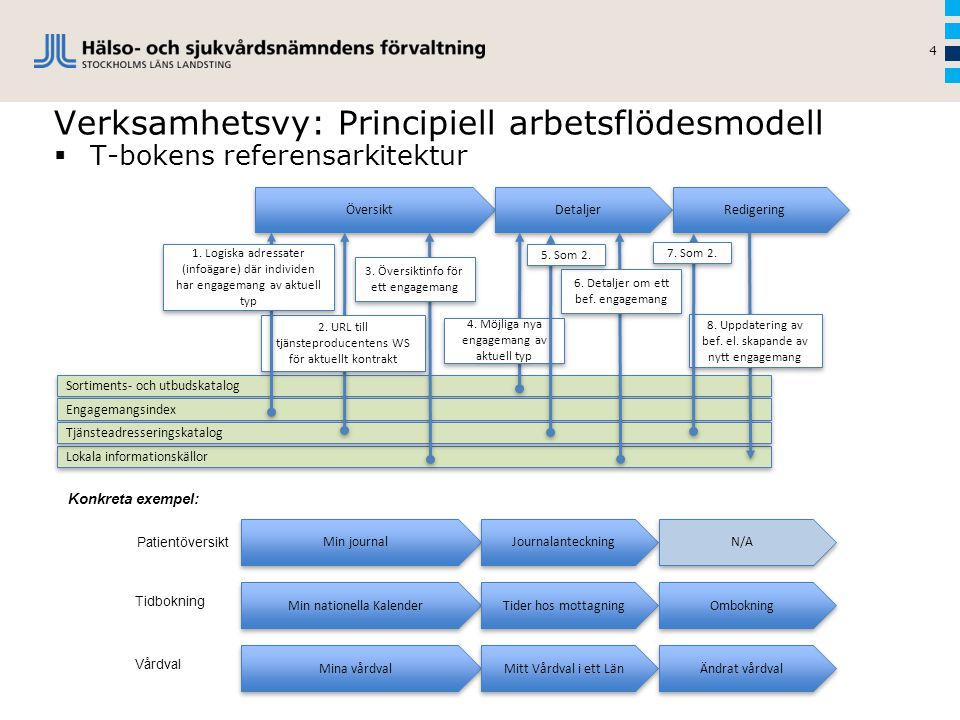 Verksamhetsvy: Principiell arbetsflödesmodell