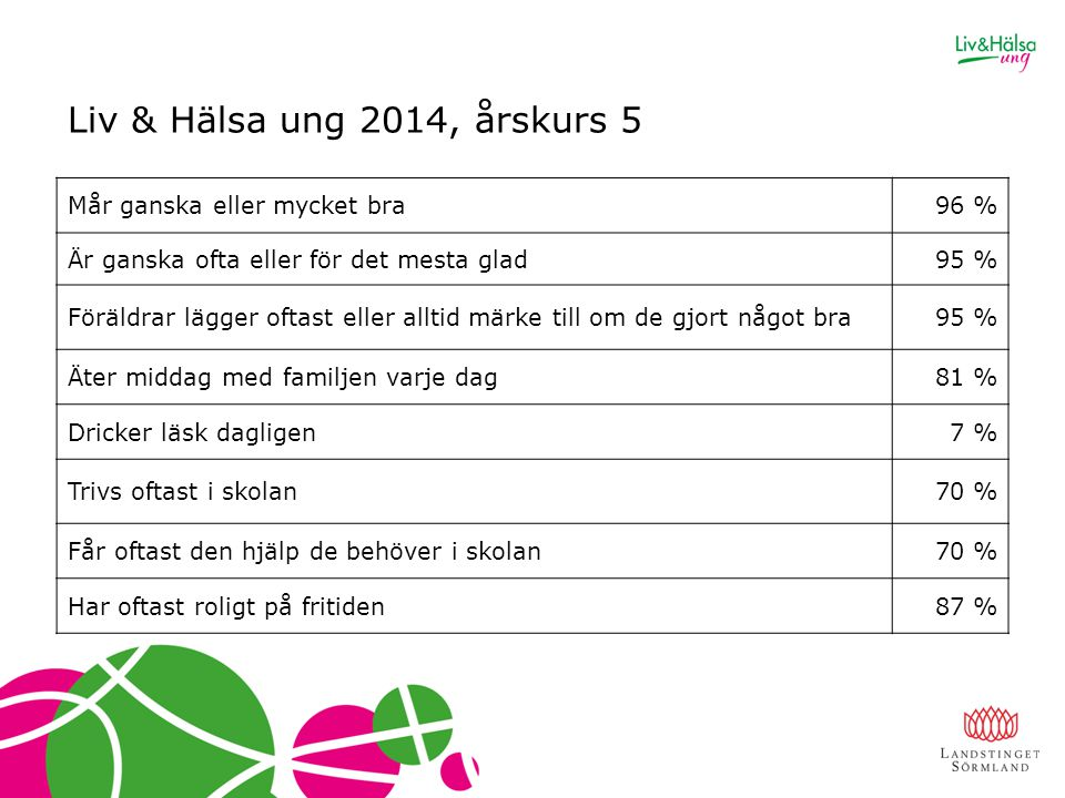 Liv & Hälsa ung 2014, årskurs 5 Mår ganska eller mycket bra 96 %