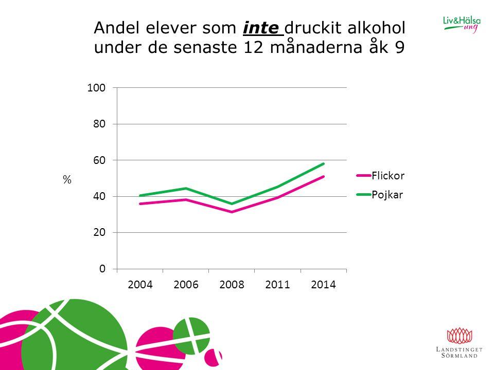 Andel elever som inte druckit alkohol under de senaste 12 månaderna åk 9