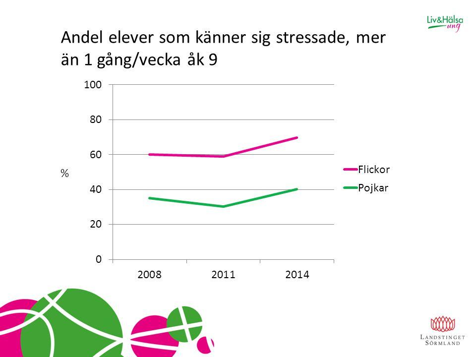 Andel elever som känner sig stressade, mer än 1 gång/vecka åk 9