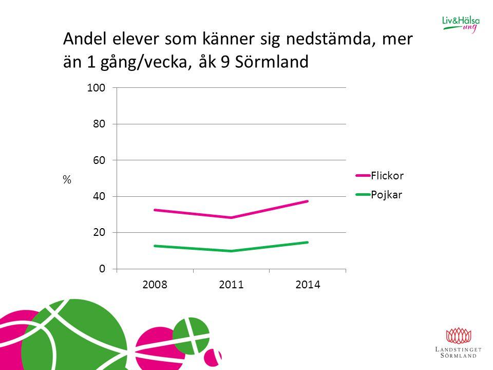 Andel elever som känner sig nedstämda, mer än 1 gång/vecka, åk 9 Sörmland
