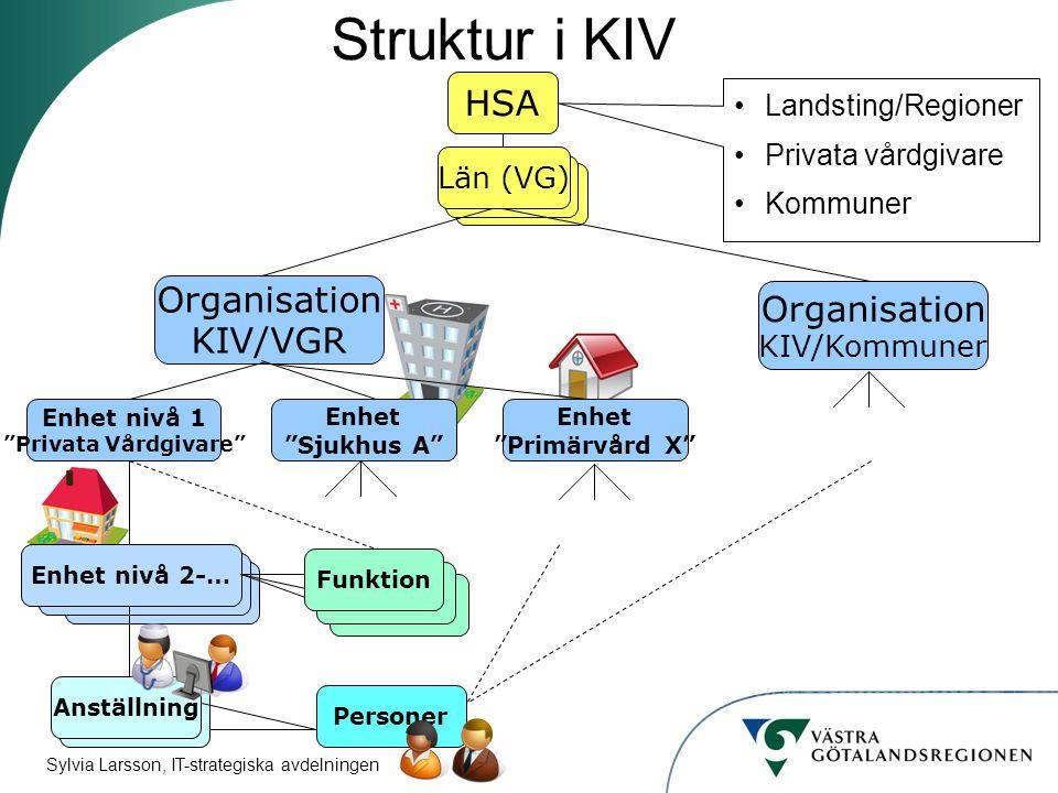 Struktur i KIV HSA Län Län Organisation Organisation KIV/VGR