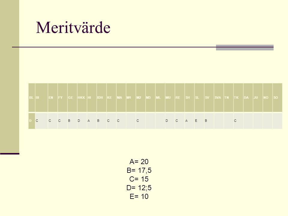 Meritvärde A= 20 B= 17,5 C= 15 D= 12;5 E= 10 BL BI EN FY GE HKK HI IDH