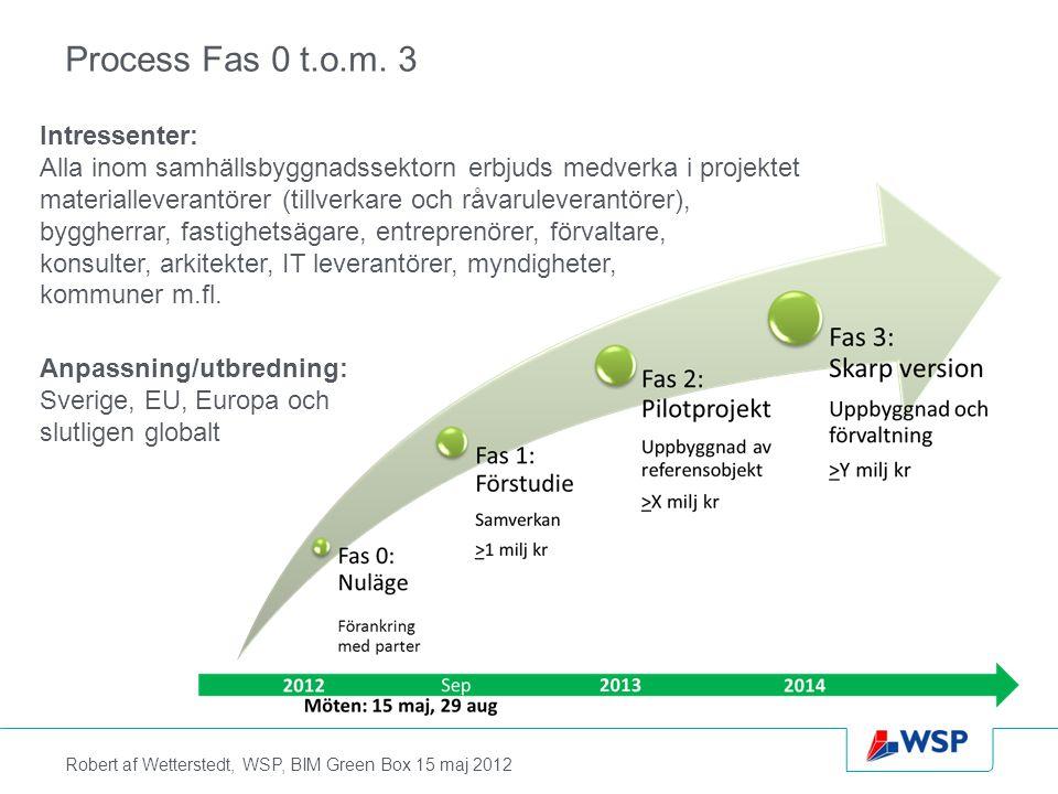 Process Fas 0 t.o.m. 3 Intressenter: