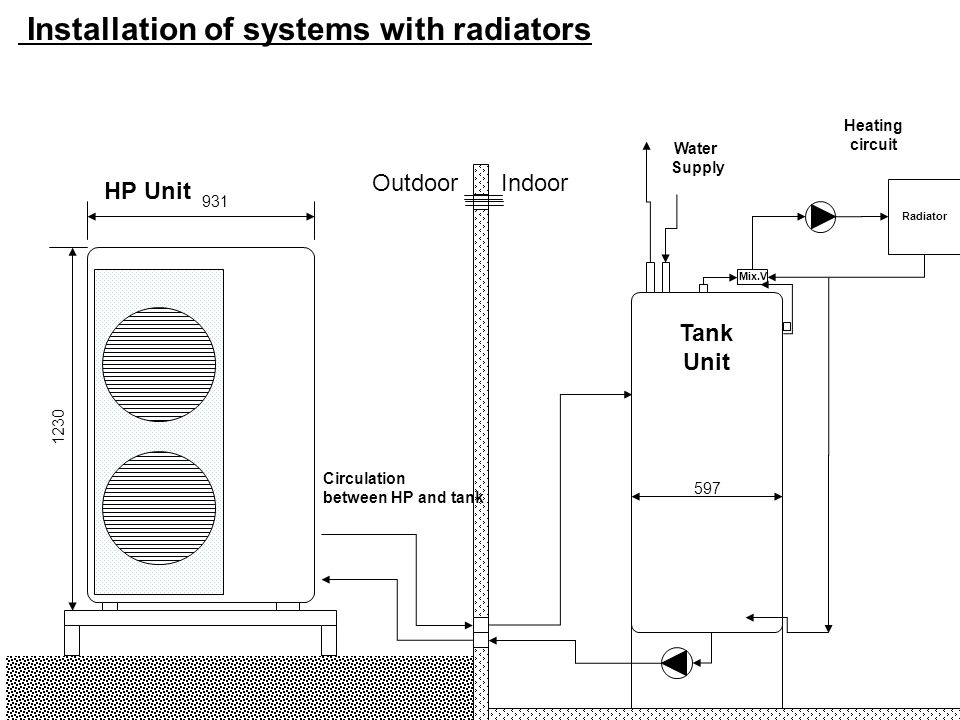 Installation of systems with radiators