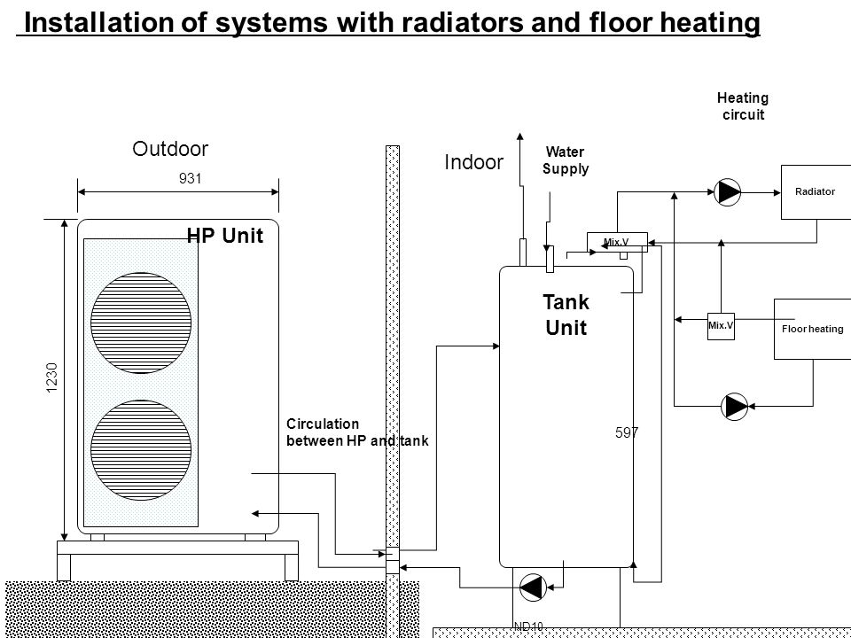 Installation of systems with radiators and floor heating