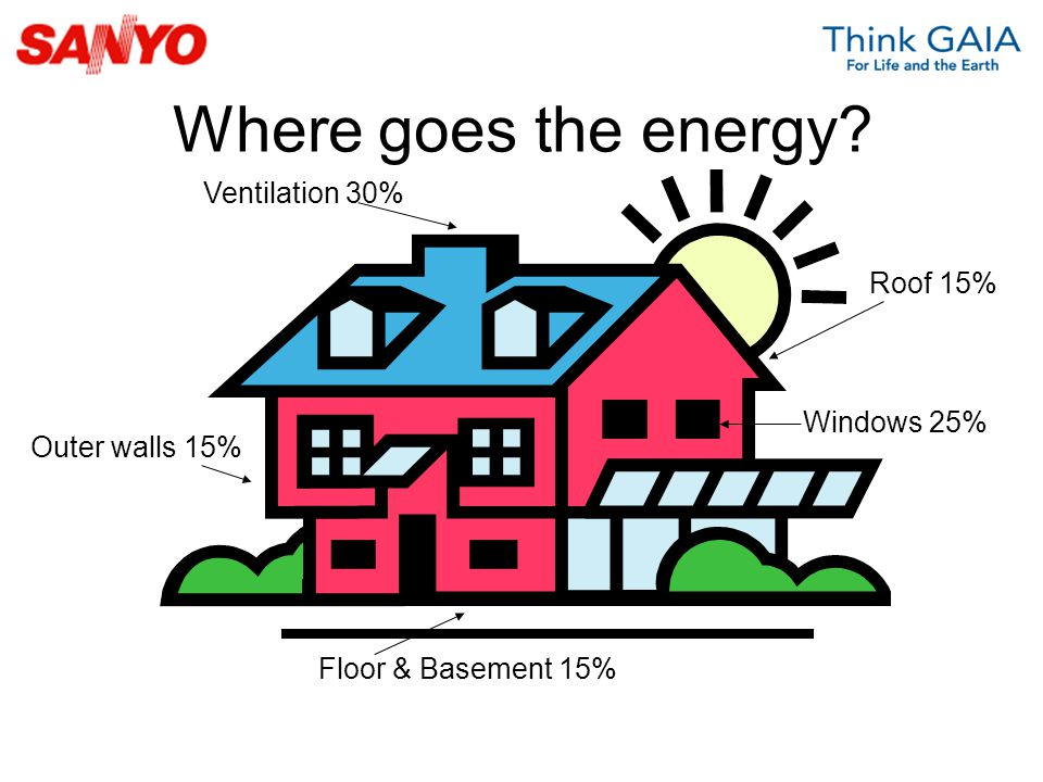 Where goes the energy Ventilation 30% Roof 15% Windows 25%