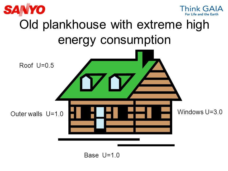 Old plankhouse with extreme high energy consumption