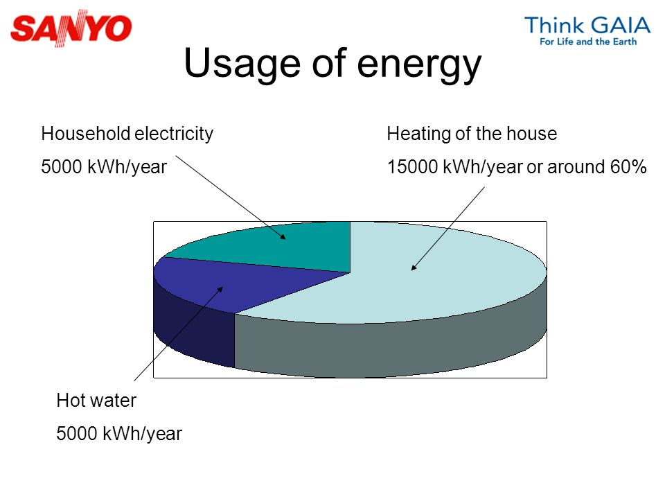 Usage of energy Household electricity 5000 kWh/year