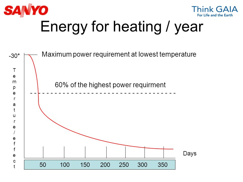 Energy for heating / year
