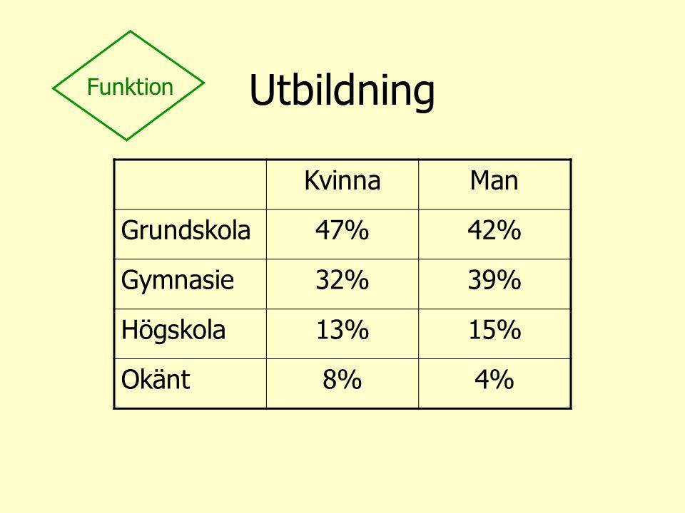 Utbildning Kvinna Man Grundskola 47% 42% Gymnasie 32% 39% Högskola 13%