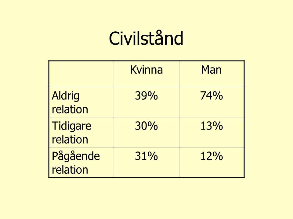 Civilstånd Kvinna Man Aldrig relation 39% 74% Tidigare relation 30%