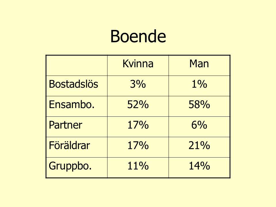 Boende Kvinna Man Bostadslös 3% 1% Ensambo. 52% 58% Partner 17% 6%