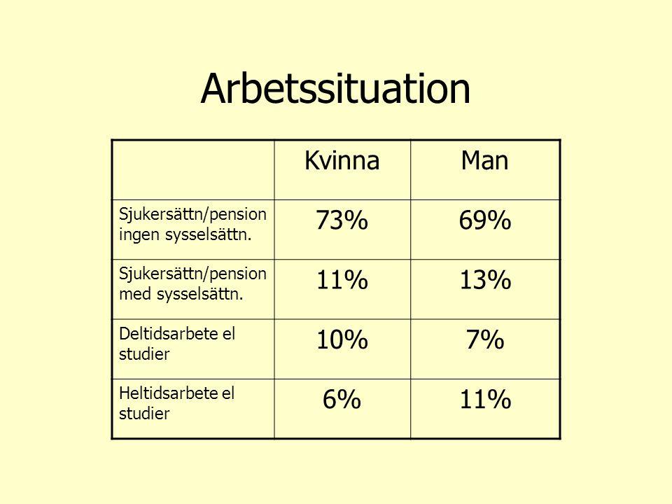 Arbetssituation Kvinna Man 73% 69% 11% 13% 10% 7% 6%