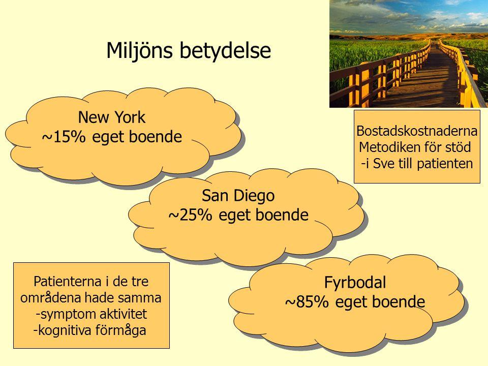 Miljöns betydelse New York ~15% eget boende San Diego ~25% eget boende