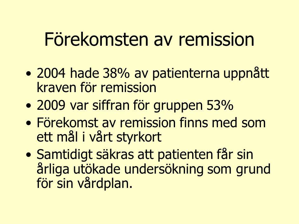 Förekomsten av remission