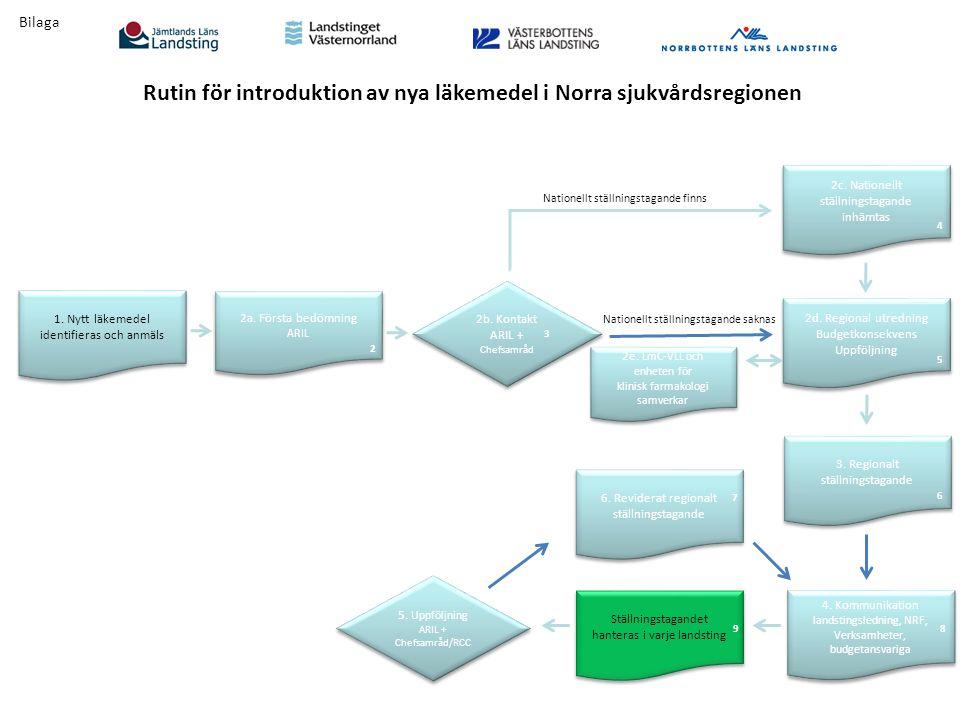 Rutin för introduktion av nya läkemedel i Norra sjukvårdsregionen