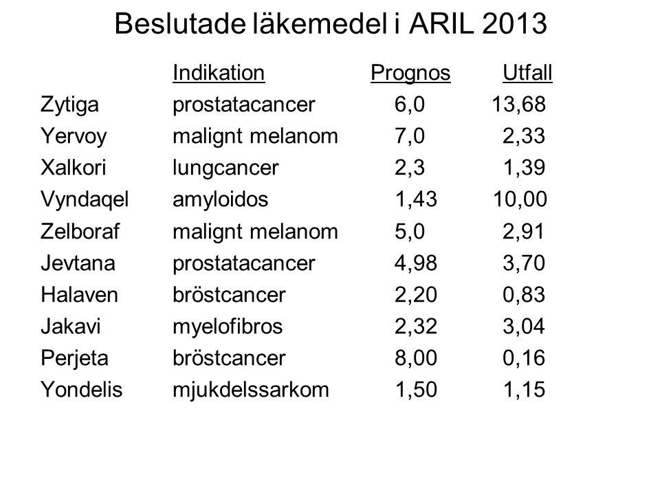Beslutade läkemedel i ARIL 2013