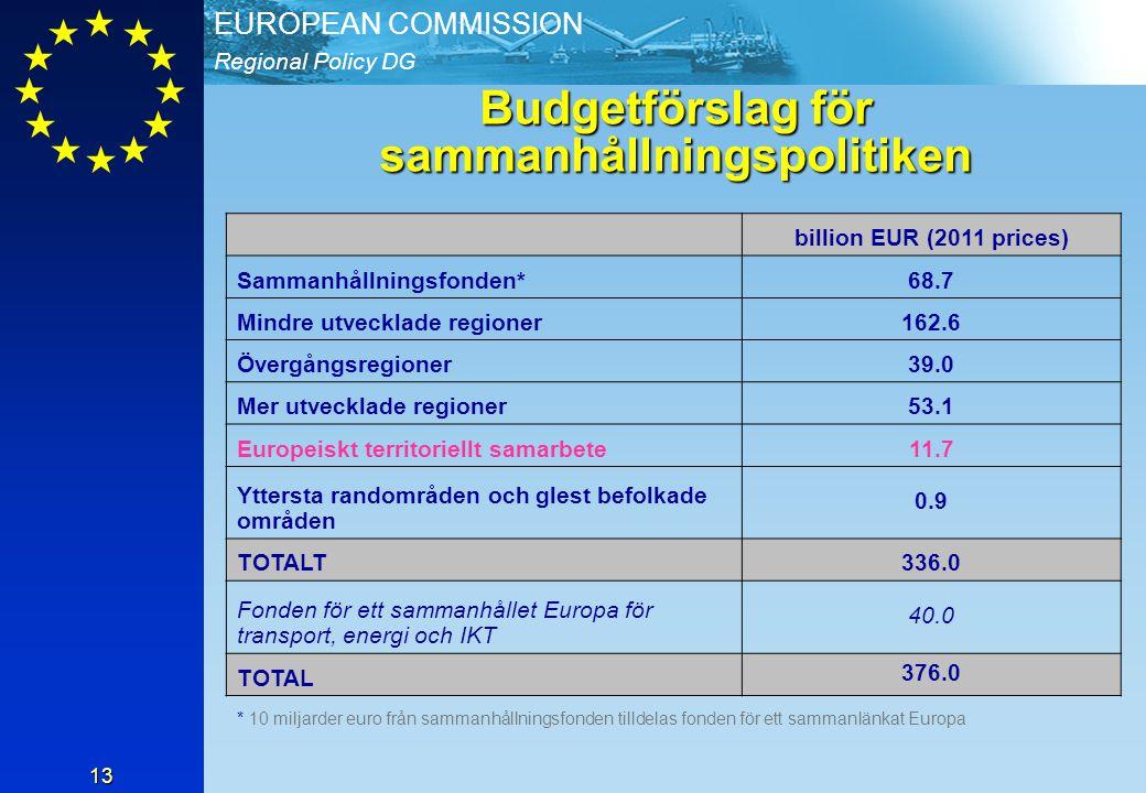 Budgetförslag för sammanhållningspolitiken