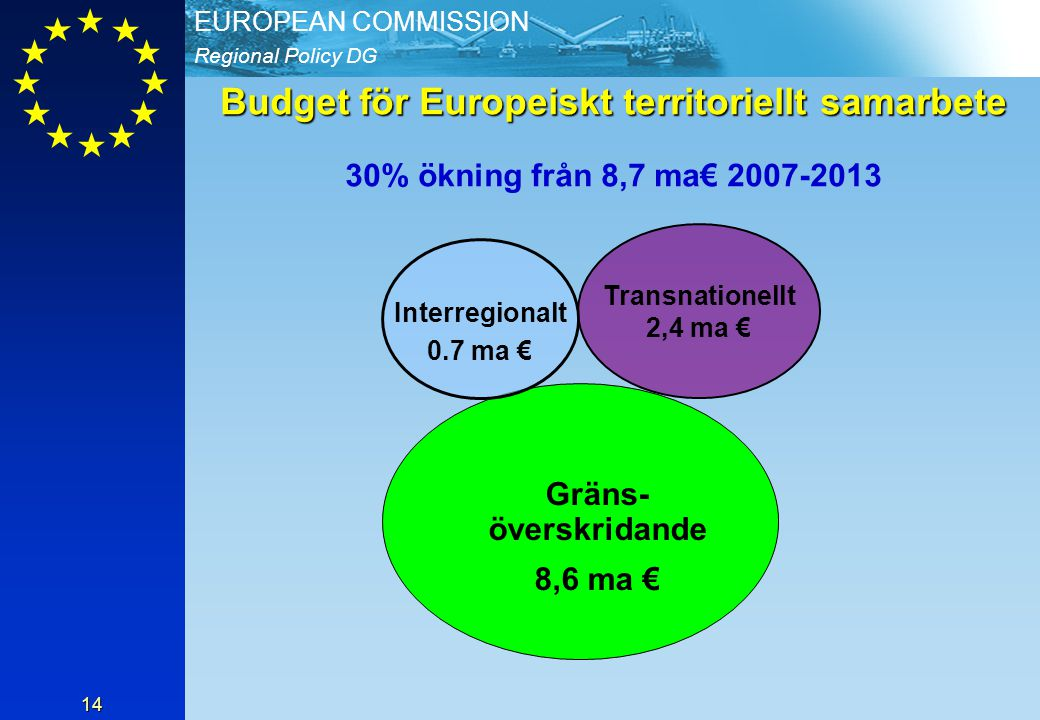 Budget för Europeiskt territoriellt samarbete 30% ökning från 8,7 ma€ 2007-2013