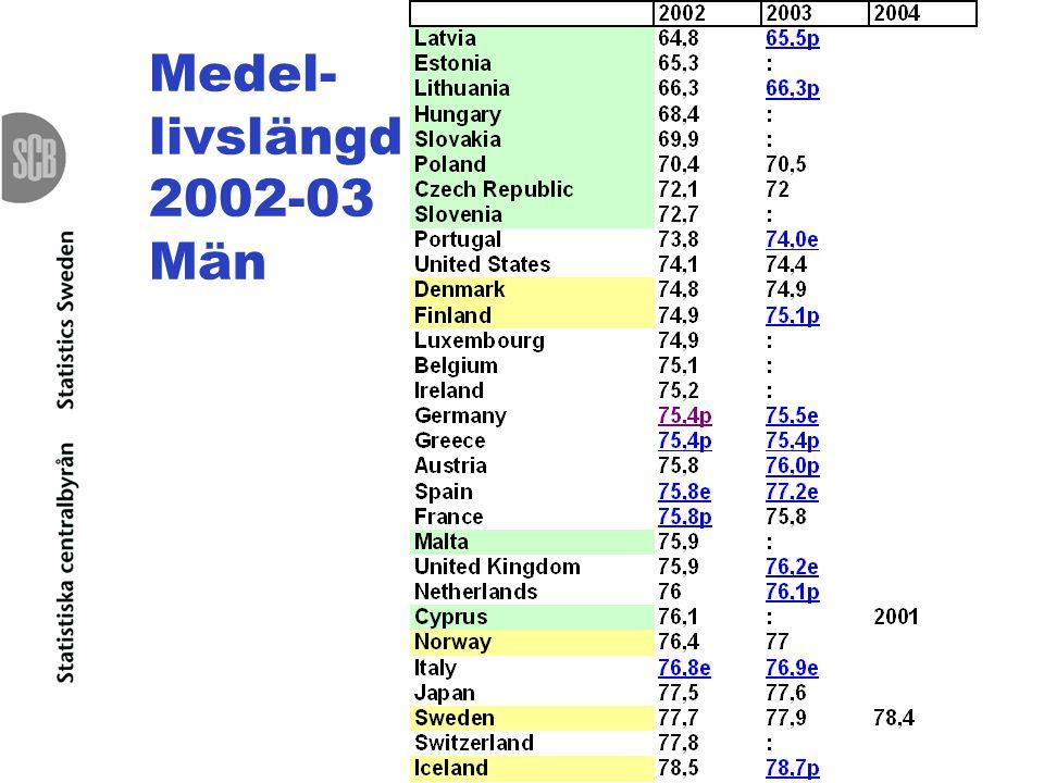 Medel-livslängd 2002-03 Män