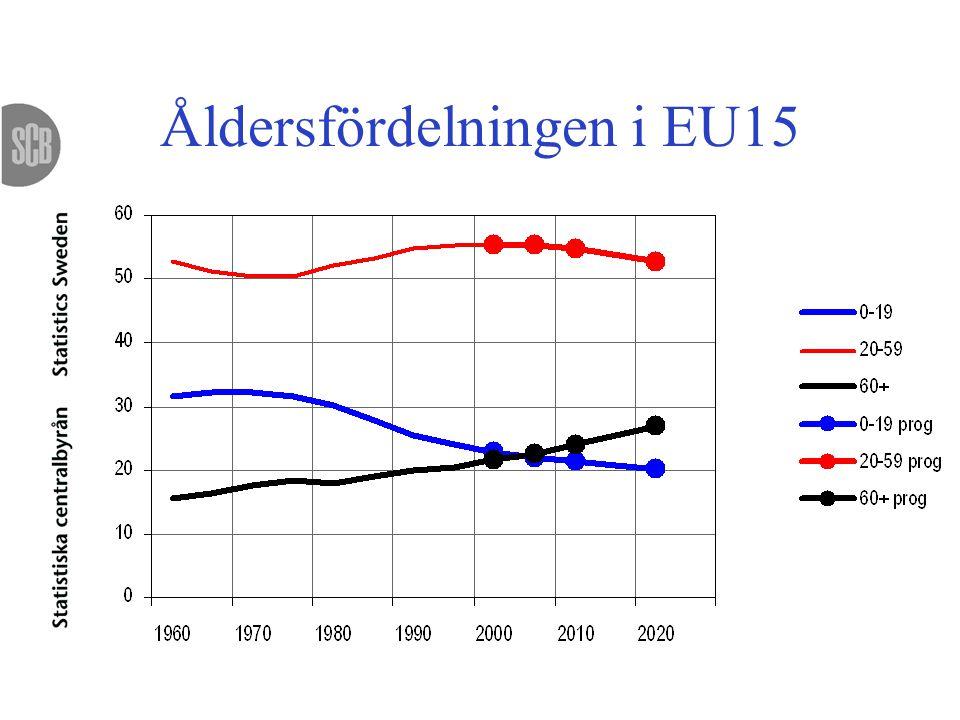 Åldersfördelningen i EU15