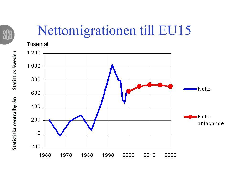 Nettomigrationen till EU15