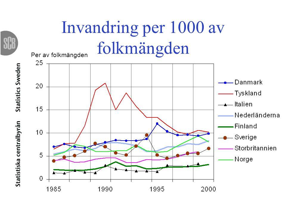 Invandring per 1000 av folkmängden