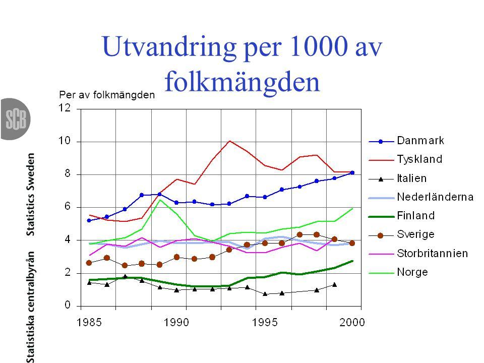 Utvandring per 1000 av folkmängden