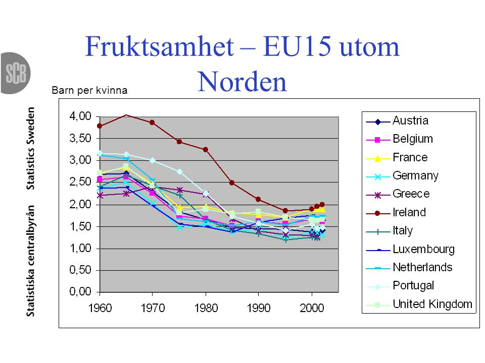 Fruktsamhet – EU15 utom Norden